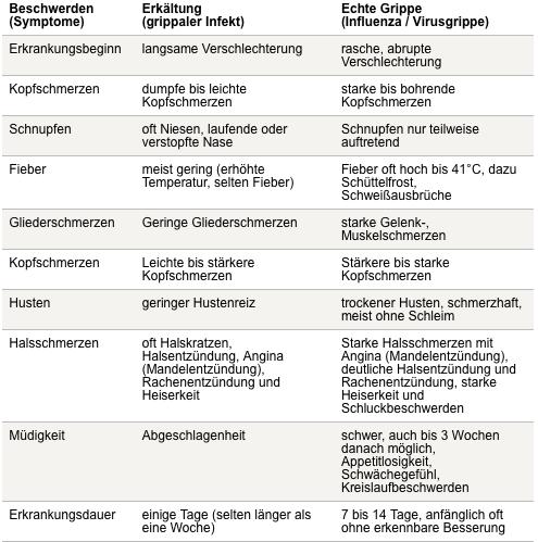 vergleich-influenza-grippaler-infekt